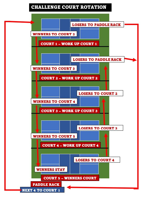 5 Court Challenge Court Rotation Graphic